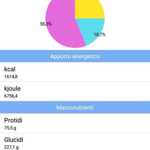 La dieta direttamente sul tuo smartphone